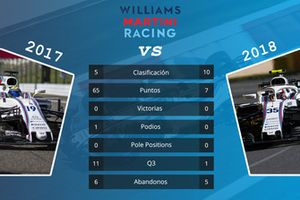 Williams: comparación de las primeras 15 carreras de las temporadas 2017 y 2018