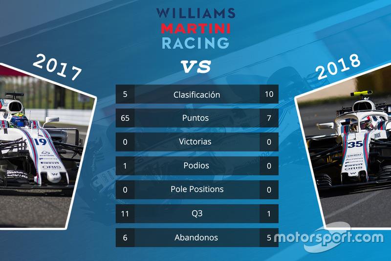 Williams: comparación de las primeras 15 carreras de las temporadas 2017 y 2018