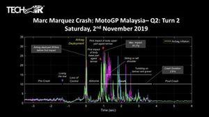 Telemetría de la caída de Marc Márquez, Repsol Honda Team