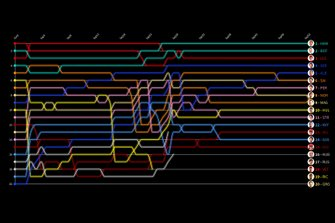 GP Russian timeline lap by lap