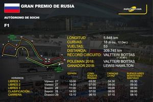 Info GP de Rusia de F1 edición españa