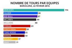 Nombre de tours par équipe - 22/02/2016