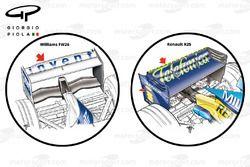 Williams FW26, l'ala posteriore portata a Monza & Renault R26, l'ala posteriore portata a Budapest