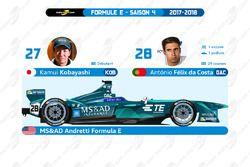 MS&AD Andretti Formula E