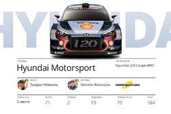 Участники WRC 2017: Hyundai Motorsport, Тьерри Невилль