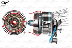 McLaren MP4-27 front brake duct, blue arrow is cold air entering inlet, red arrows show how how heat made by the brakes is rejected