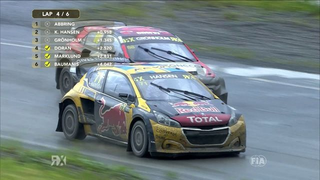 FIA World Rallycross of Norway 2019 - Finał