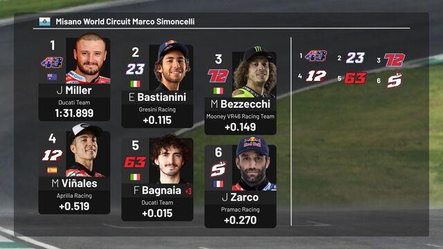 MotoGP Starting Grid  San Marino Grand Prix