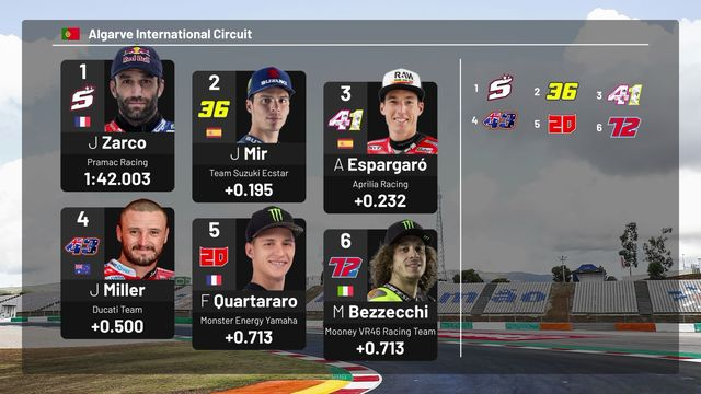 MotoGP Starting Grid: Portugal Grand Prix
