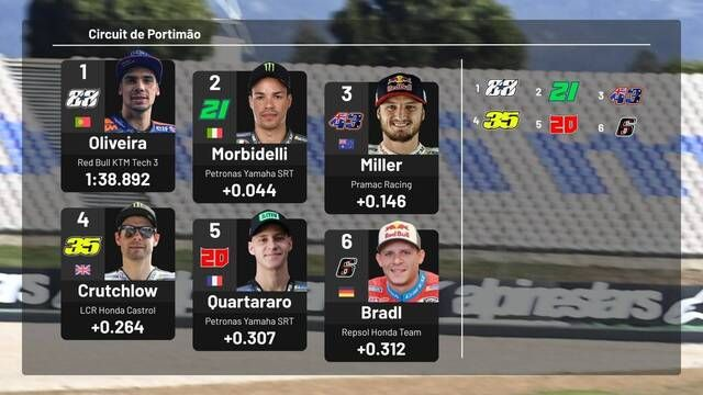 MotoGP Starting Grid: Portuguese Grand Prix