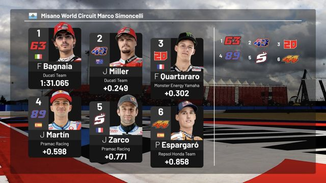 MotoGP Starting Grid: San Marino GP