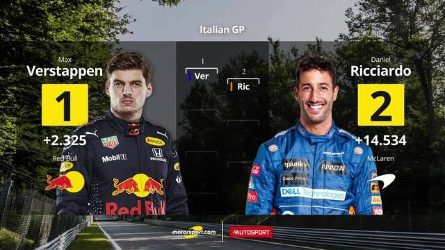Starting grid for the Italian GP