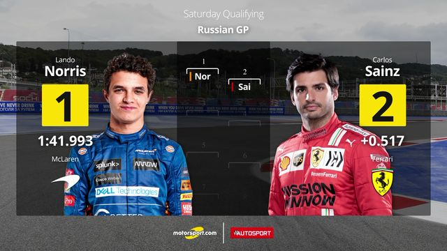 Starting Grid for the Russian Grand Prix