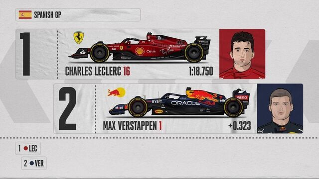 Starting Grid for the Spanish Grand Prix