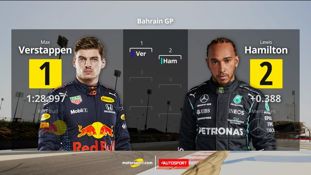 Starting Grid GP Bahrain