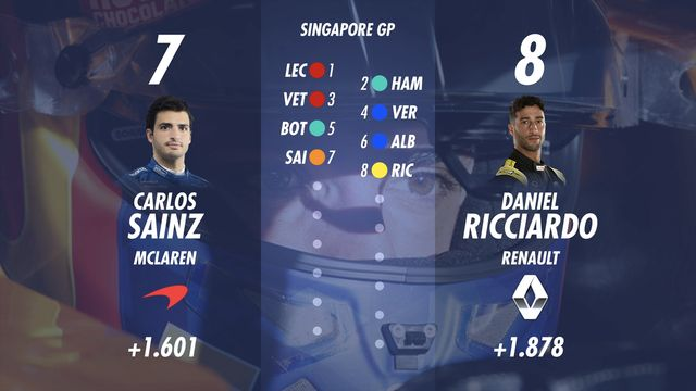 Starting Grid for the Singapore GP