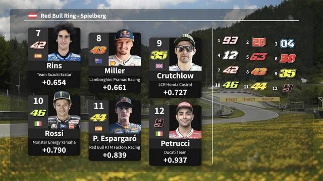 Starting Grid MotoGP Austria 2019