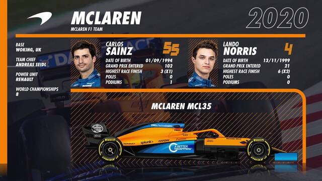 F1 2020 Teams And Drivers Preview Formula 1 Videos