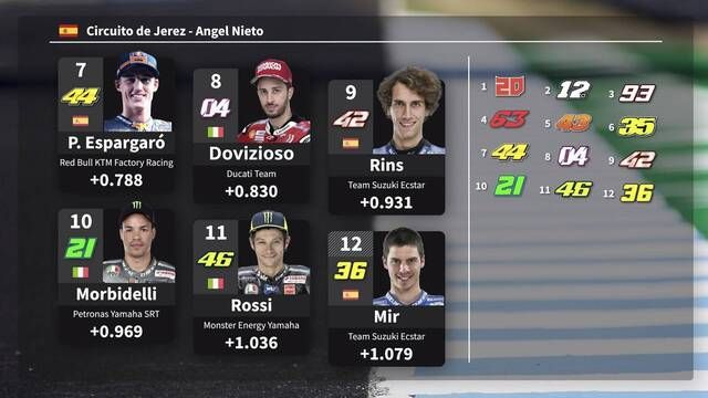 MotoGP Starting Grid: Spanish GP