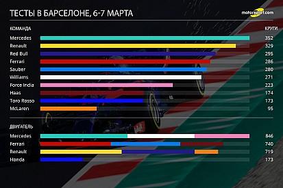 С небольшим перевесом Mercedes. Инфографика с тестов в Барселоне
