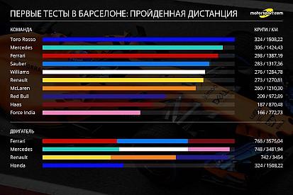 Статистика первых тестов: Хэмилтон и Toro Rosso лидируют