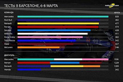 McLaren в отстающих. Инфографика тестов в Барселоне