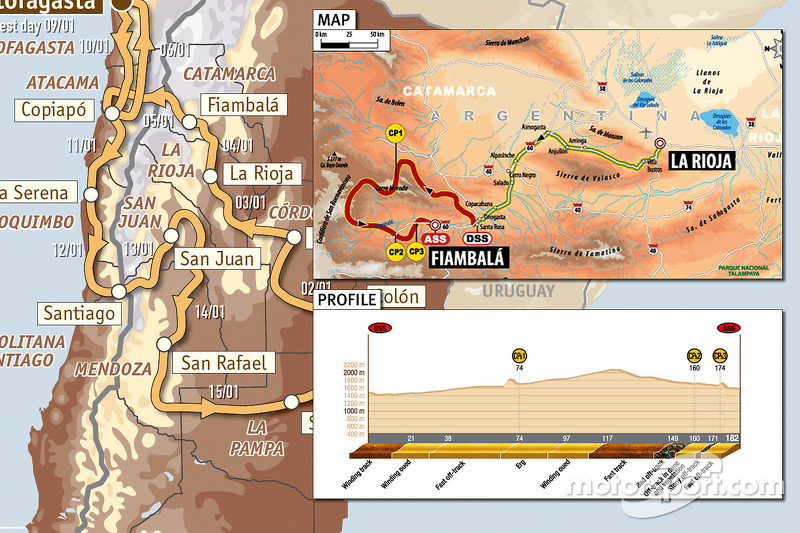 Stage 3 La Rioja to Fiambala notes