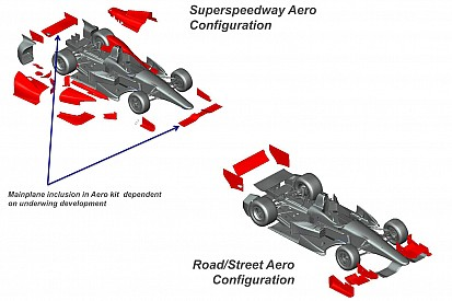 INDYCAR outlines long-term competition strategy and timeline