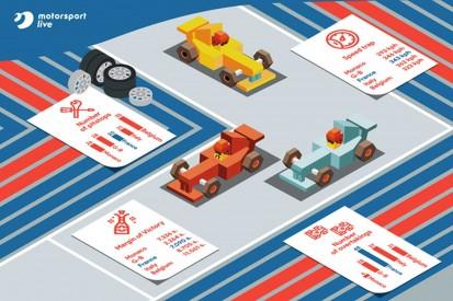 Statistik: So actionreich ist der Frankreich-Grand-Prix!