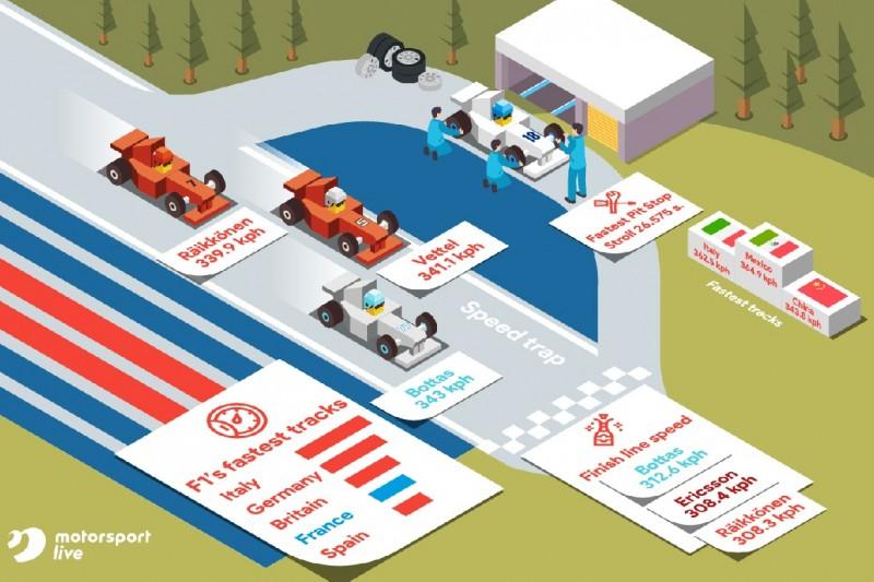 F1-GP von Frankreich: Auf einer der schnellsten Formel-1-Strecken Europas