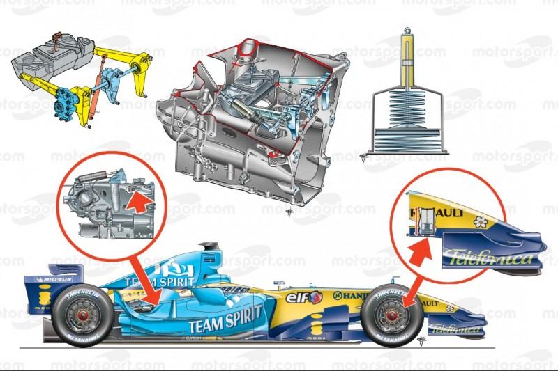 Verbotene Formel-1-Ideen: Renaults Schwingungstilger der 2000er