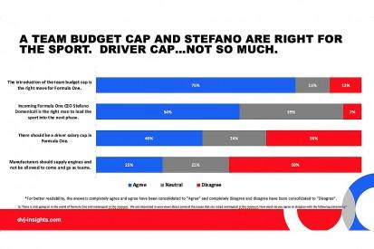 Formula 1 fans want sustainability and diversity, finds Autosport survey
