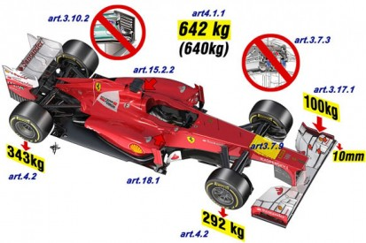 What's new in F1 for 2013