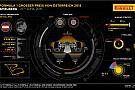 Превью Гран Прі Австрії від Pirelli