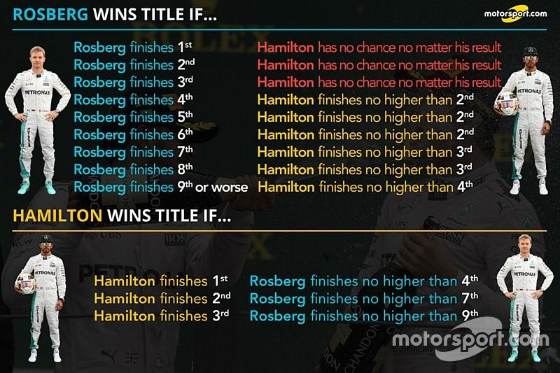 Analyse: Wat moet Hamilton doen om Rosberg van de titel te houden?