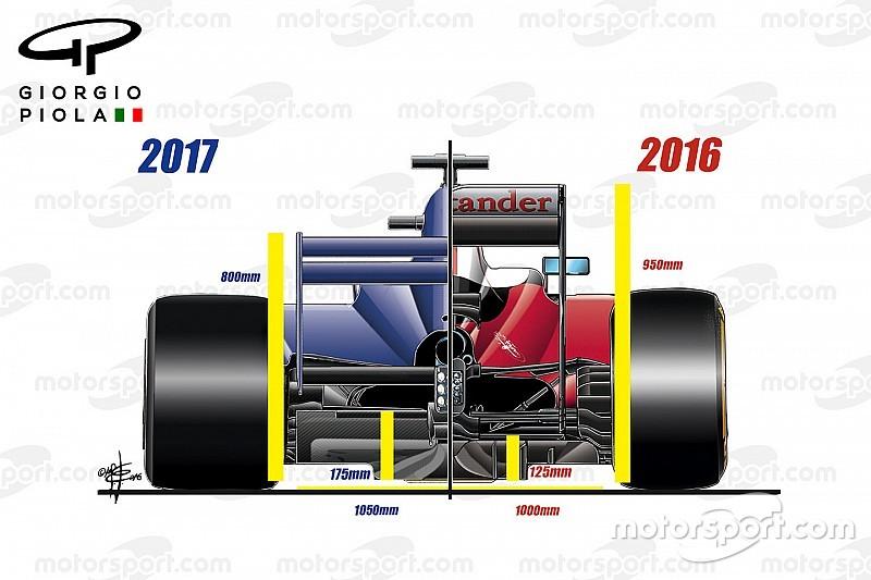 技术分析:F1车队在2017赛季面临的挑战
