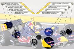 Les modifications apportées à la voiture de l'IRL pour les circuits routiers