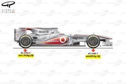 Обязательное с 2011 года распределение массы автомобиля по осям показано на примере McLaren MP4-25