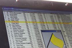 Jon Bennett - #77 Doran Racing - Treina no sábado pela manhã