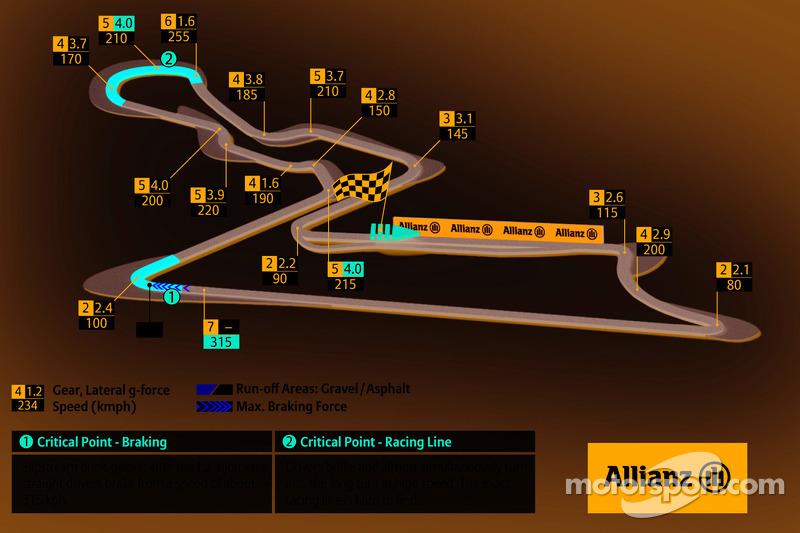 Buddh International Circuit, GP India