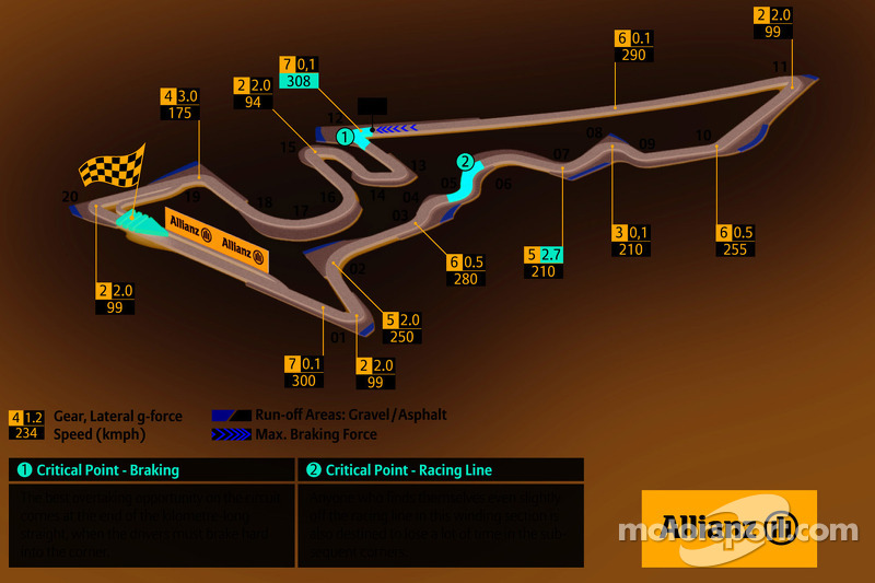 Circuit of The Americas, Amerikaanse GP