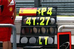 Pit tabelası: Fernando Alonso, Ferrari