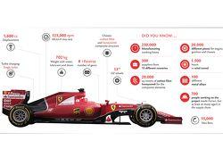 Especificaciones técnicas del Ferrari SF15-T