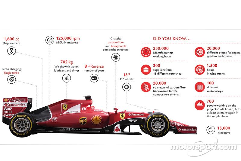Ferrari Sf15 T Technical Specifications