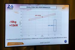 Las evaluaciones de desempeño para GTE en Le Mans