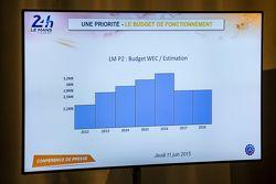 LMP2 presupuesto clase y costos