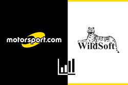 Объявление Motorsport.com и Wildsoft
