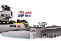 La FIA effectuera des essais de cockpits fermés