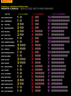 Pirelli-Reifenwahl je Fahrer