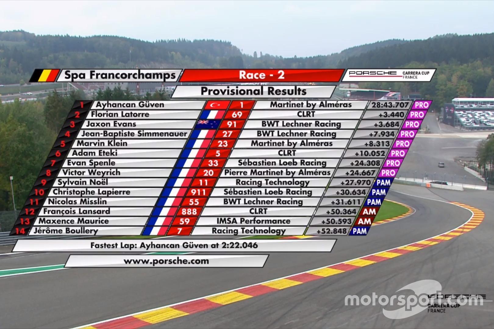 Porsche Carrera Cup Fransa - Spa Francorchamps 2. yarış sonucu